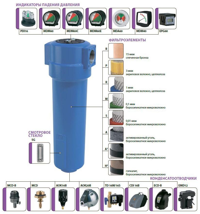 Фильтр магистральный для компрессора OMEGA AIR AF