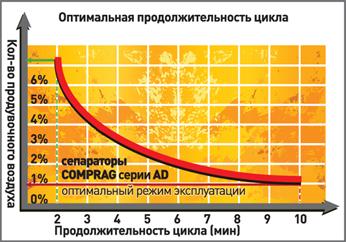 Оптимальная продолжительность цикла