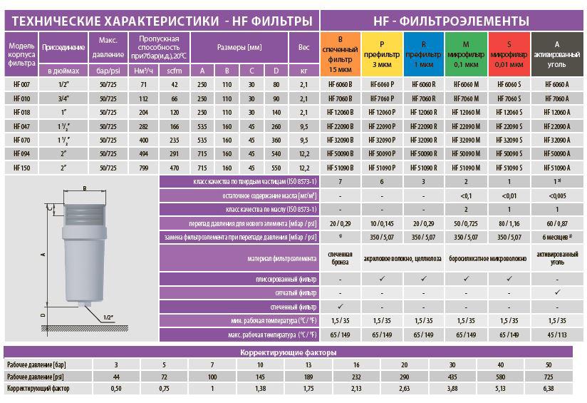 Технические характеристики фильтра HF