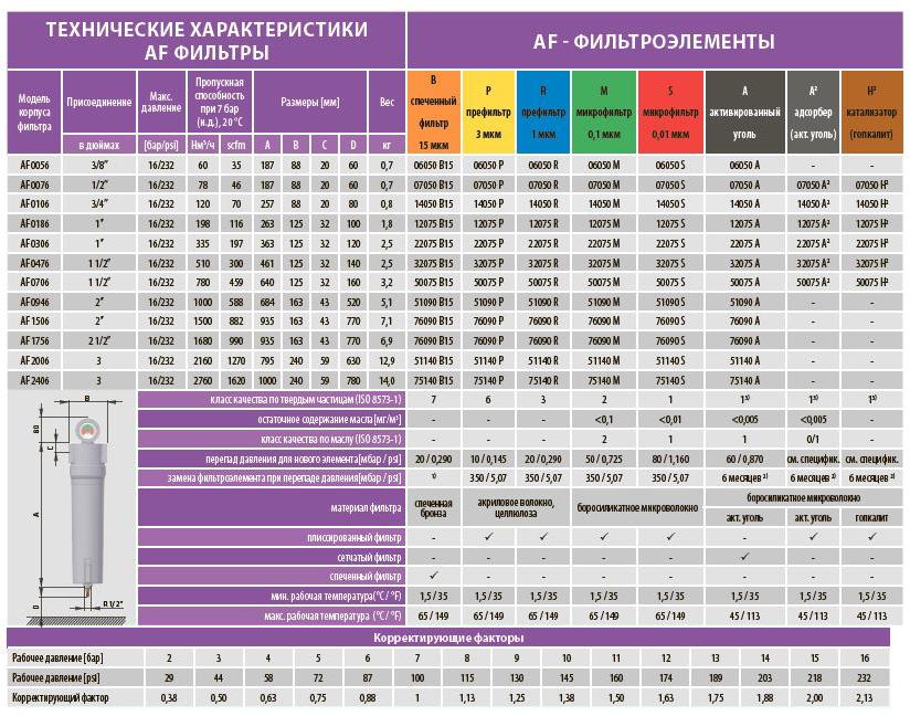 Техничские характеристики AF фильтра