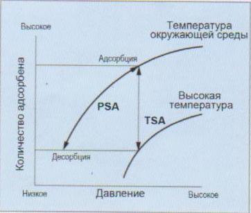 Основные параметры PSA и TSA
